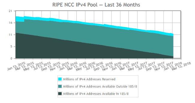 NCC Pool